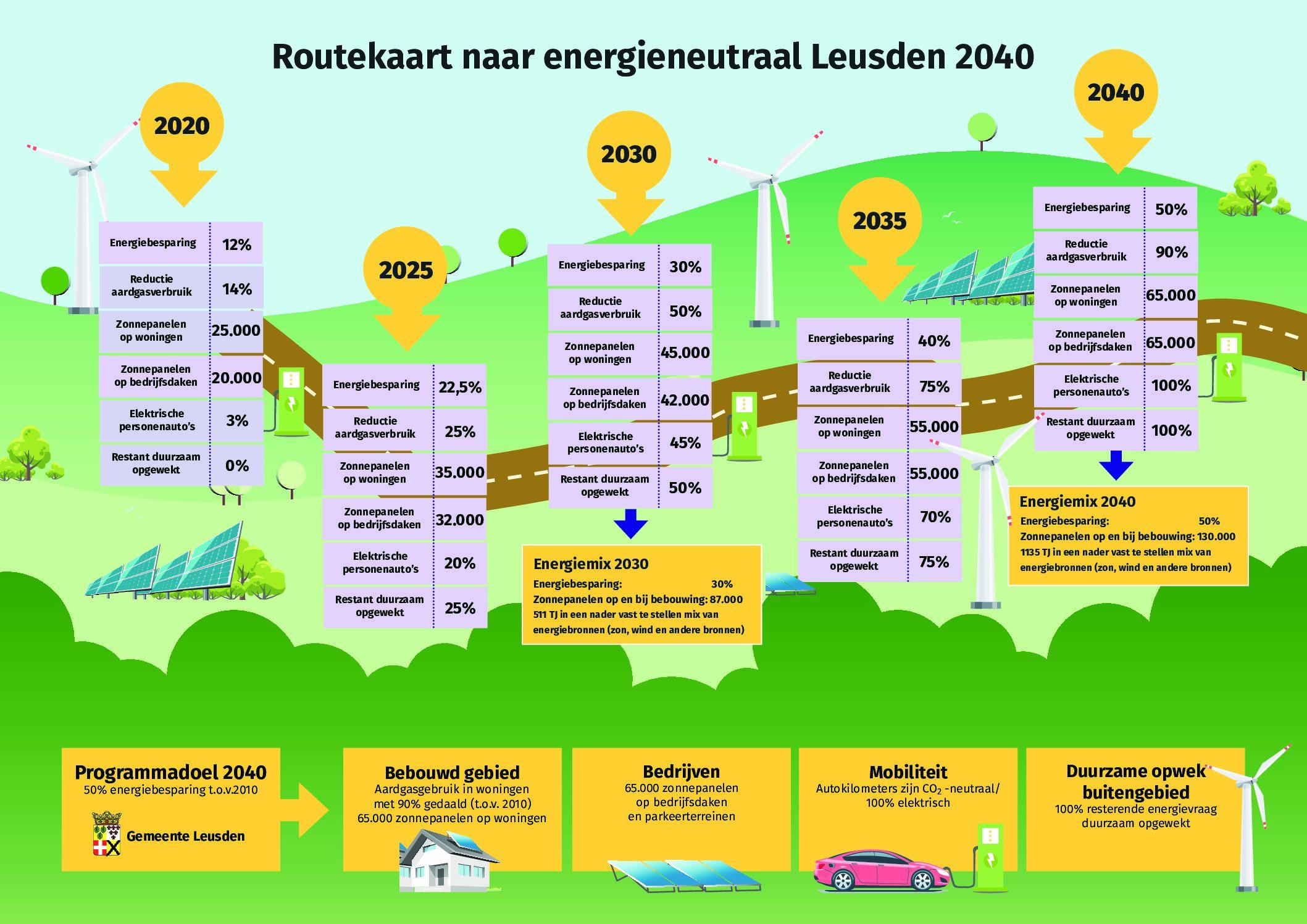 Routekaart naar energieneutraal Leusden 2040
